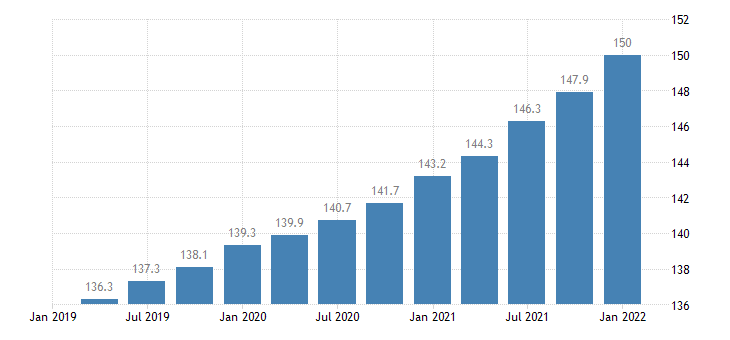 united states employment cost index compensation private industry workers index dec 2005 100 q sa fed data