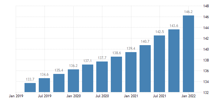 united states employment cost index compensation private industry workers manufacturing index dec 2005 100 q sa fed data