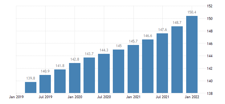 united states employment cost index compensation state and local government all workers index dec 2005 100 q sa fed data