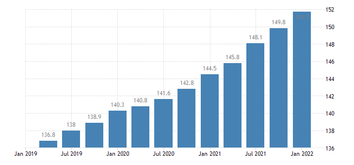 united states employment cost index wages  salaries private industry workers index dec 2005 100 q sa fed data