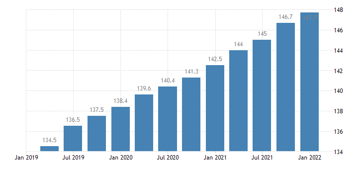 united states employment cost index wages and salaries private industry workers construction index dec 2005 100 q sa fed data