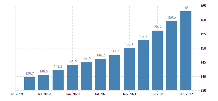 united states employment cost index wages and salaries private industry workers service occupations index dec 2005 100 q nsa fed data