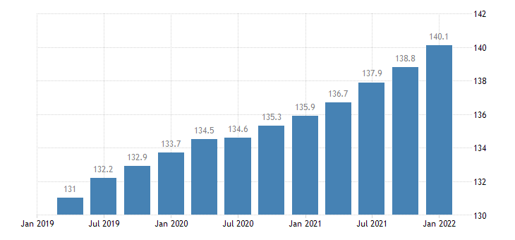 united states employment cost index wages and salaries state and local government all workers index dec 2005 100 q sa fed data