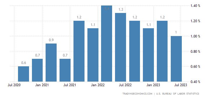 United States Employment Cost Index QoQ