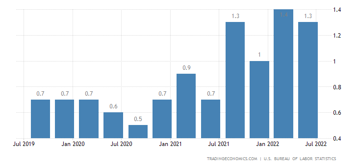 United States Employment Cost Index QoQ