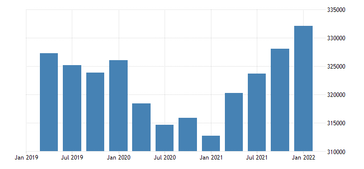 united states employment level for alaska fed data