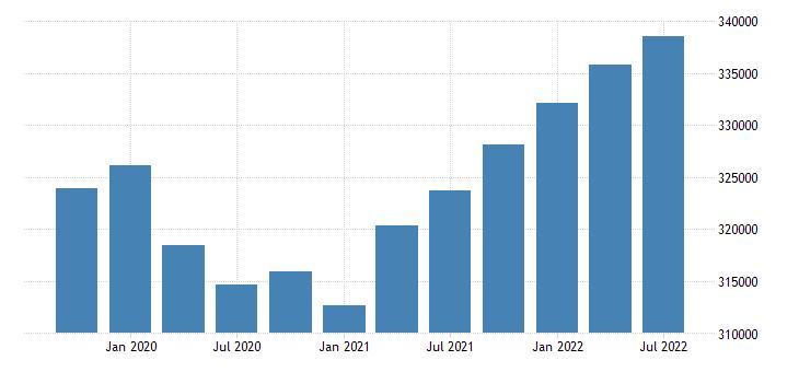 united states employment level for alaska fed data