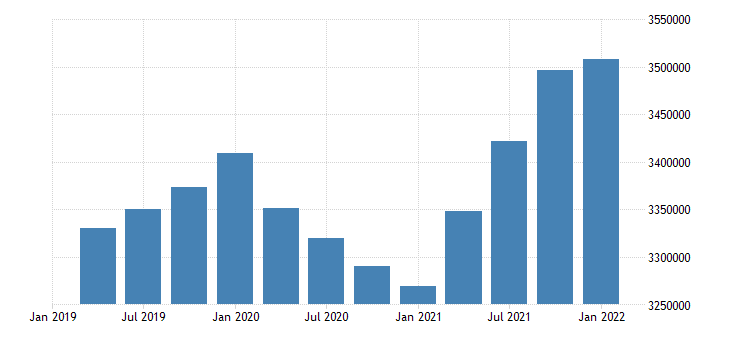 united states employment level for arizona fed data