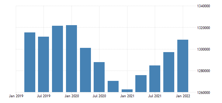 united states employment level for arkansas fed data