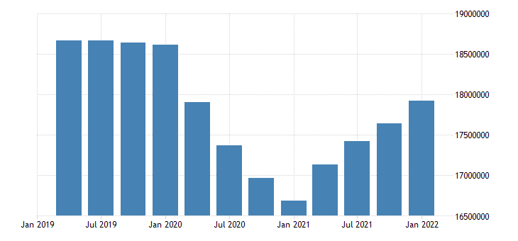 united states employment level for california fed data