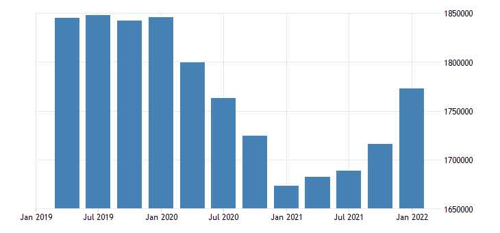 united states employment level for connecticut fed data