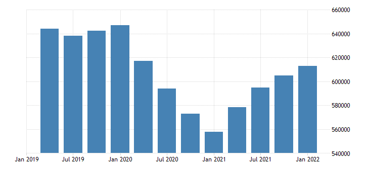 united states employment level for hawaii fed data
