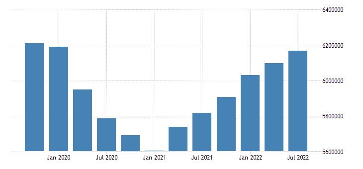 united states employment level for illinois fed data