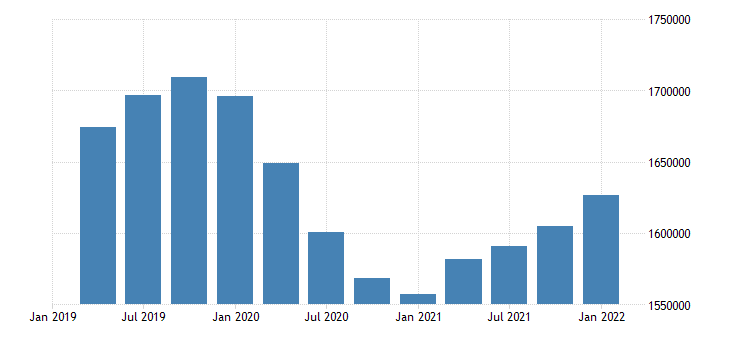 united states employment level for iowa fed data