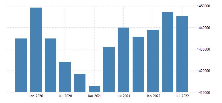 united states employment level for kansas fed data