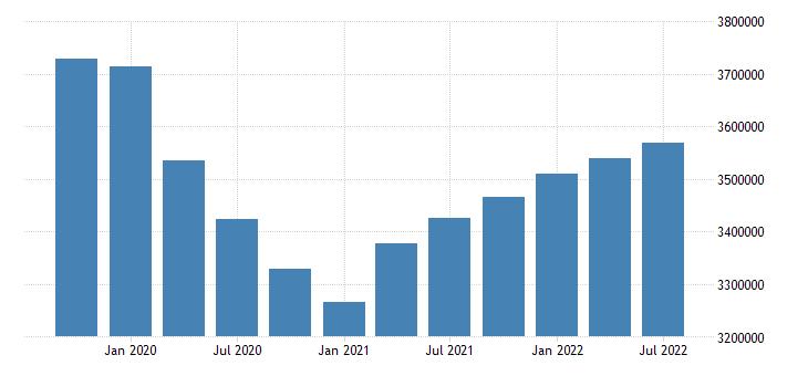 united states employment level for massachusetts fed data