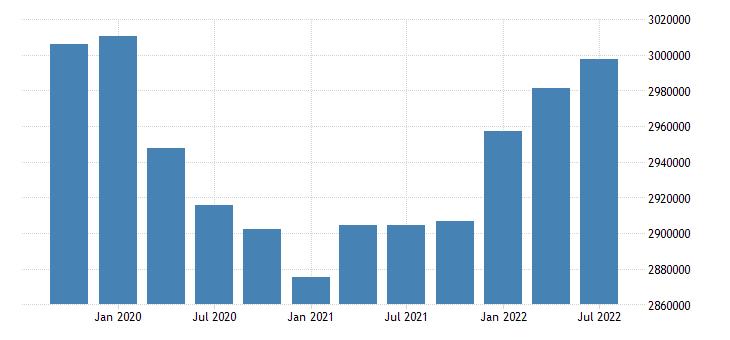 united states employment level for minnesota fed data
