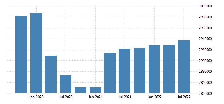 united states employment level for missouri fed data