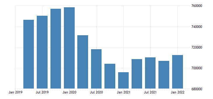 united states employment level for new hampshire fed data