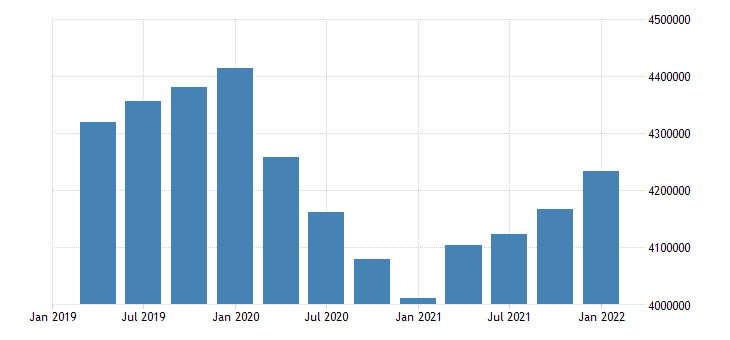 united states employment level for new jersey fed data