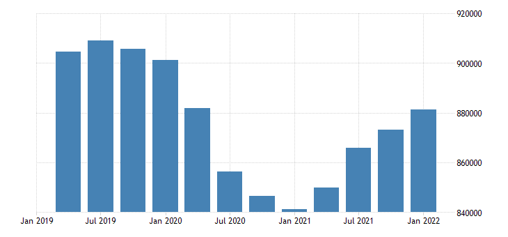 united states employment level for new mexico fed data