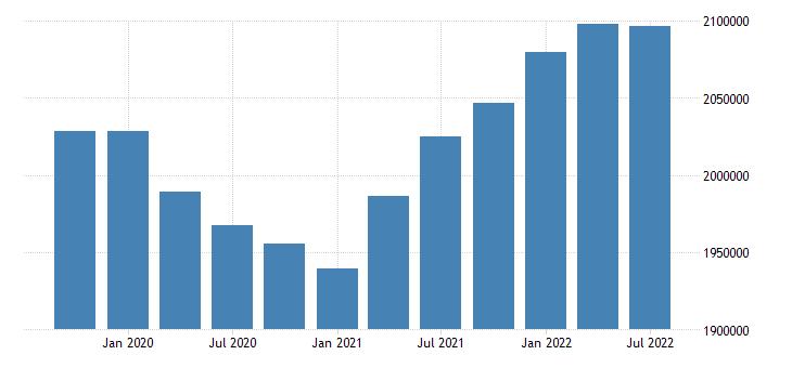 united states employment level for oregon fed data