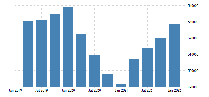 united states employment level for rhode island fed data