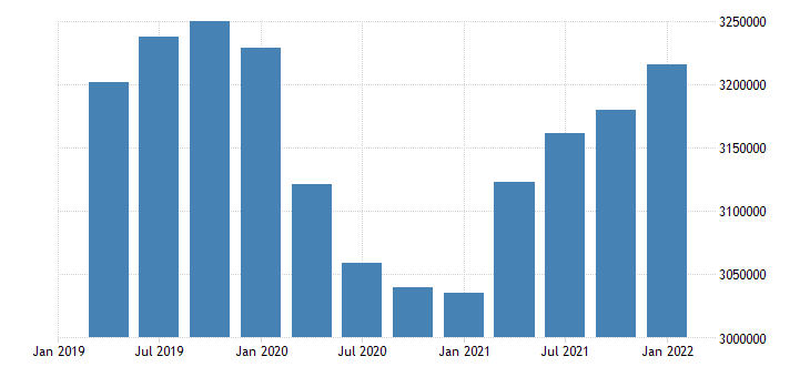 united states employment level for tennessee fed data