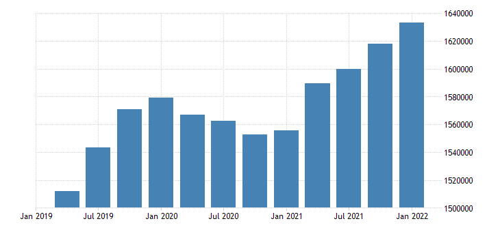united states employment level for utah fed data