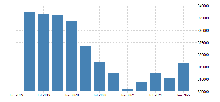 united states employment level for vermont fed data