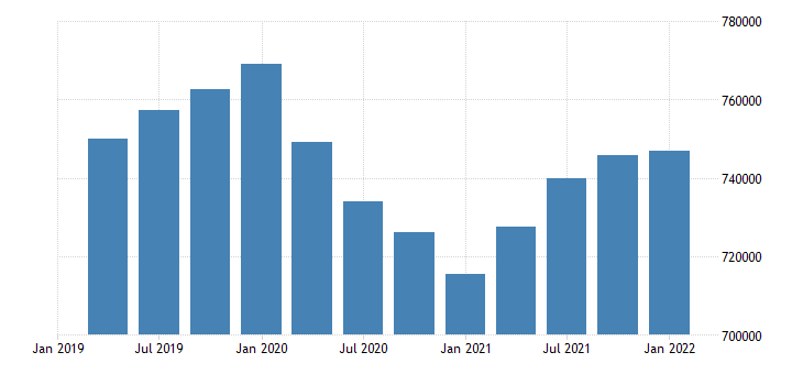 united states employment level for west virginia fed data
