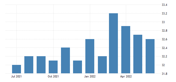 united states employment population ratio 16 to 19 years fed data