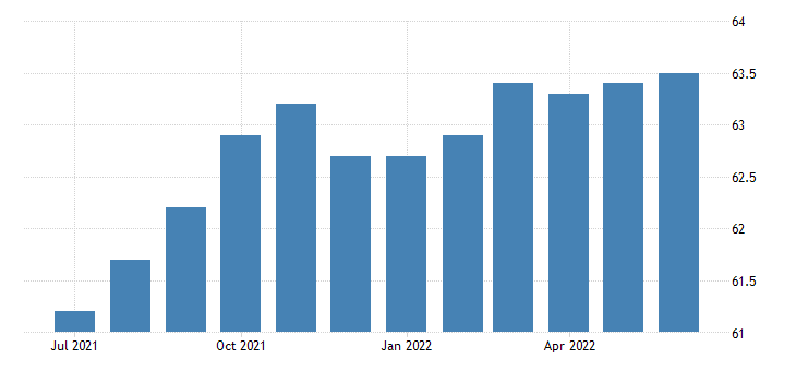 united states employment population ratio foreign born fed data