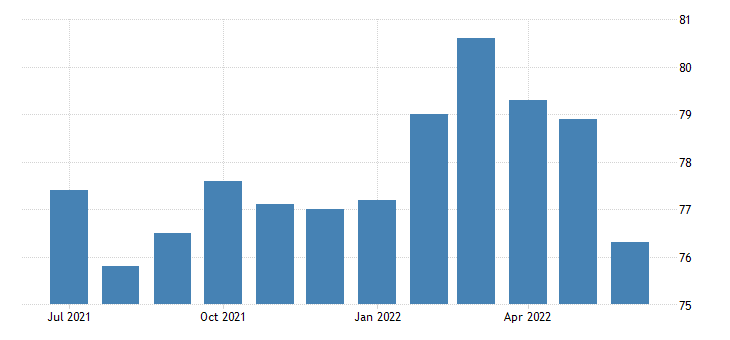 united states employment population ratio men veterans gulf war era ii 18 years and over fed data