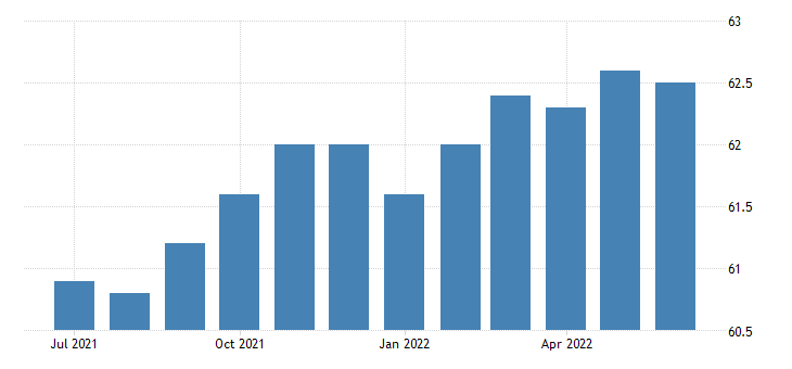united states employment population ratio nonveterans 18 years and over fed data