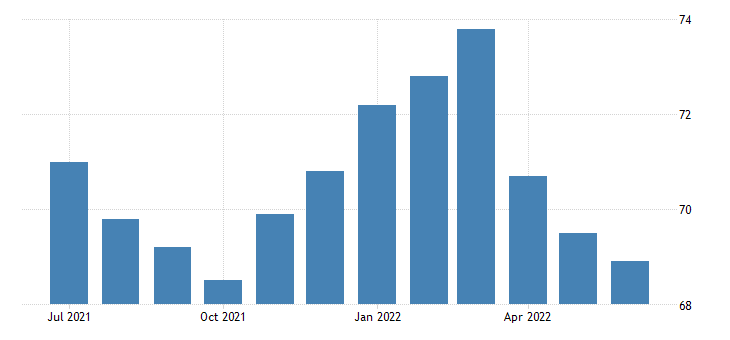 united states employment population ratio veterans gulf war era i 18 years and over fed data