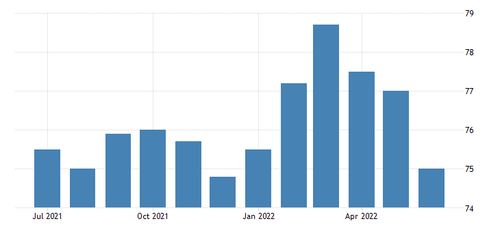 united states employment population ratio veterans gulf war era ii 18 years and over fed data