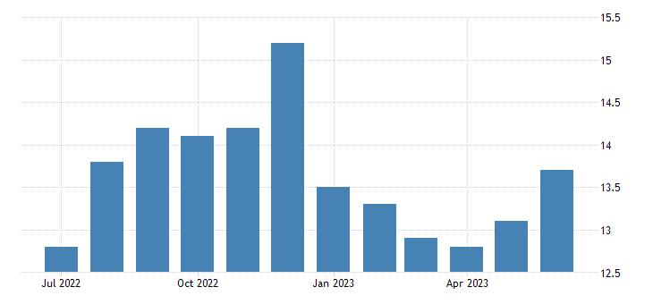 united states employment population ratio veterans world war ii or korean war or vietnam era 18 years and over fed data