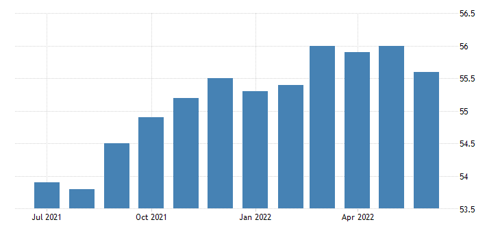 united states employment population ratio women nonveterans 18 years and over fed data