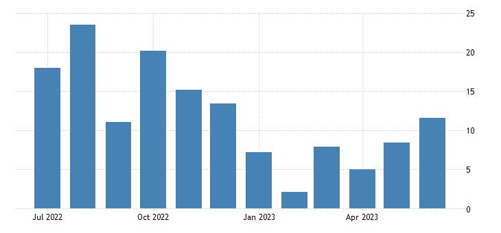 united states employment population ratio women veterans world war ii or korean war or vietnam era 18 years and over fed data