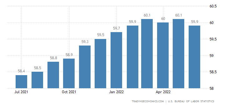 United States Employment Rate