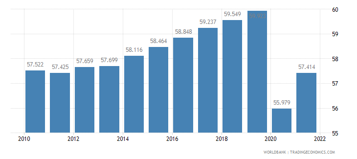 united states employment to population ratio 15 plus  total percent wb data