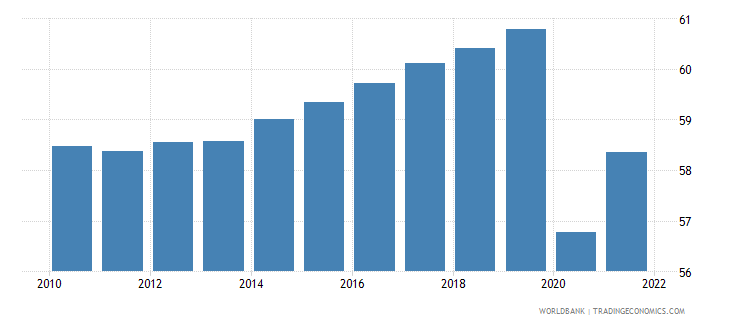united states employment to population ratio 15 total percent national estimate wb data