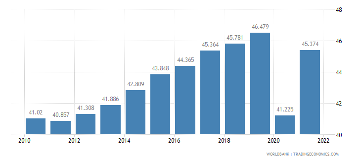united states employment to population ratio ages 15 24 female percent wb data
