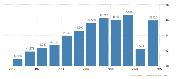 united states employment to population ratio ages 15 24 male percent wb data