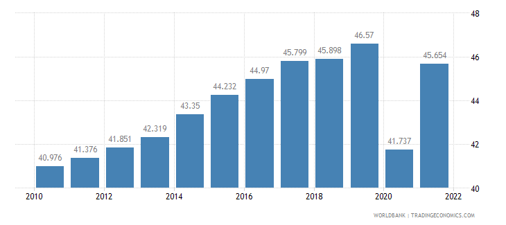 united states employment to population ratio ages 15 24 total percent wb data