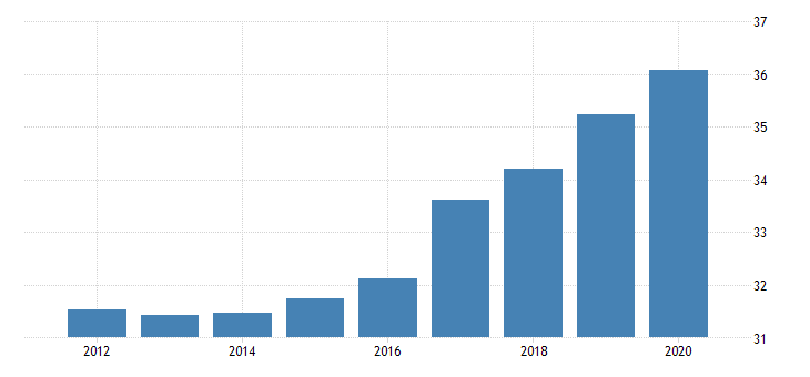 united states employment to population ratio for bosnia and herzegovina fed data