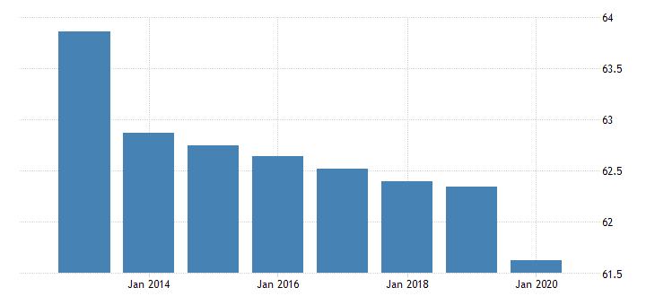 united states employment to population ratio for burkina faso fed data