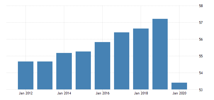 united states employment to population ratio for caribbean small states fed data
