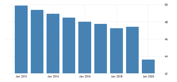 united states employment to population ratio for south asia fed data